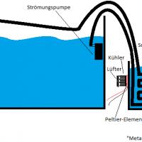 Wasserkühlung durch Peltierelement